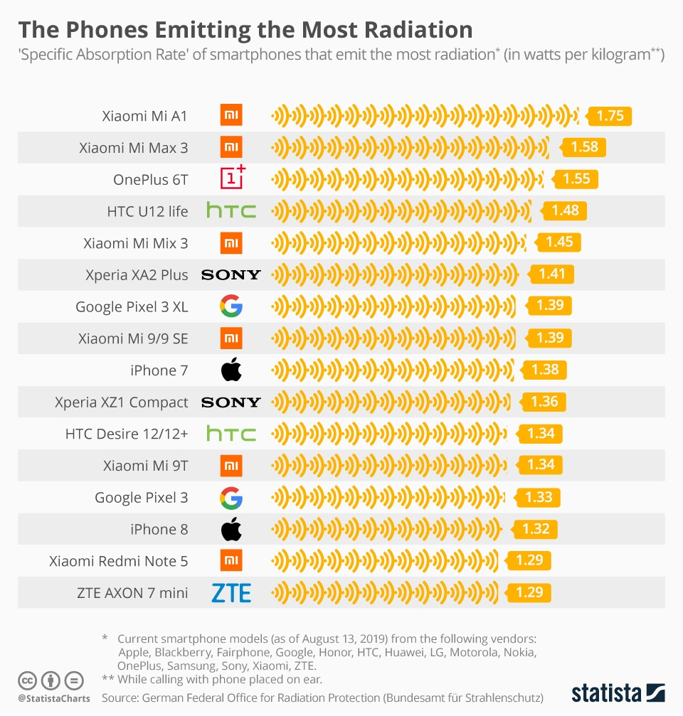 phone emitting radiation